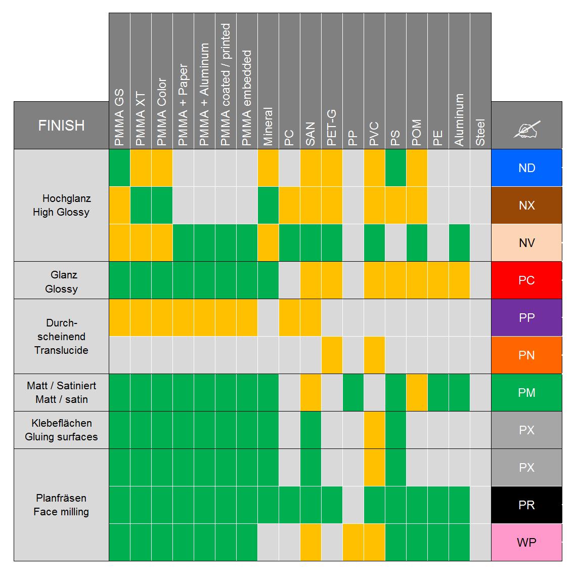 TABELLE ES Werkzeuge für Kantenpoliermaschinen
